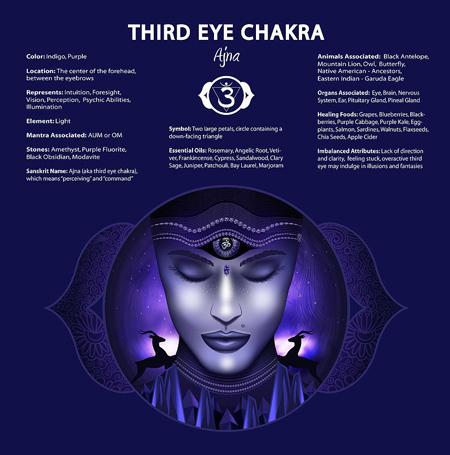 چشم سوم,چشم سوم چیست